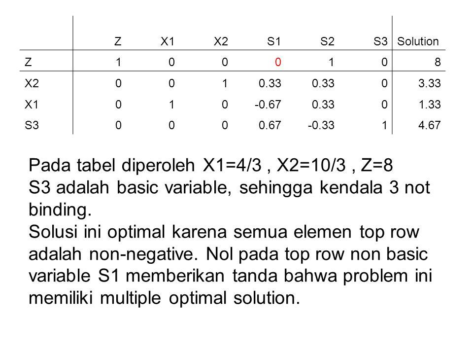 Pada tabel diperoleh X1=4/3, X2=10/3, Z=8 S3 adalah basic variable, sehingga kendala 3 not binding. Solusi ini optimal karena semua elemen top row ada