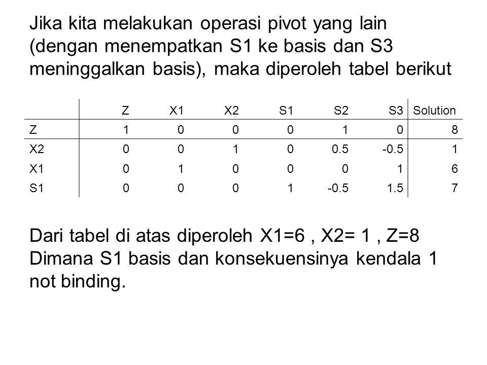 Jika kita melakukan operasi pivot yang lain (dengan menempatkan S1 ke basis dan S3 meninggalkan basis), maka diperoleh tabel berikut ZX1X2S1S2S3Soluti