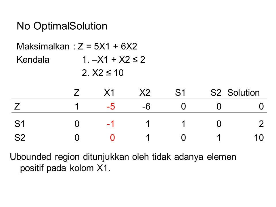 No OptimalSolution Maksimalkan : Z = 5X1 + 6X2 Kendala 1. –X1 + X2 ≤ 2 2. X2 ≤ 10 ZX1X2S1S2Solution Z1-5-6000 S101102 S20010110 Ubounded region ditunj
