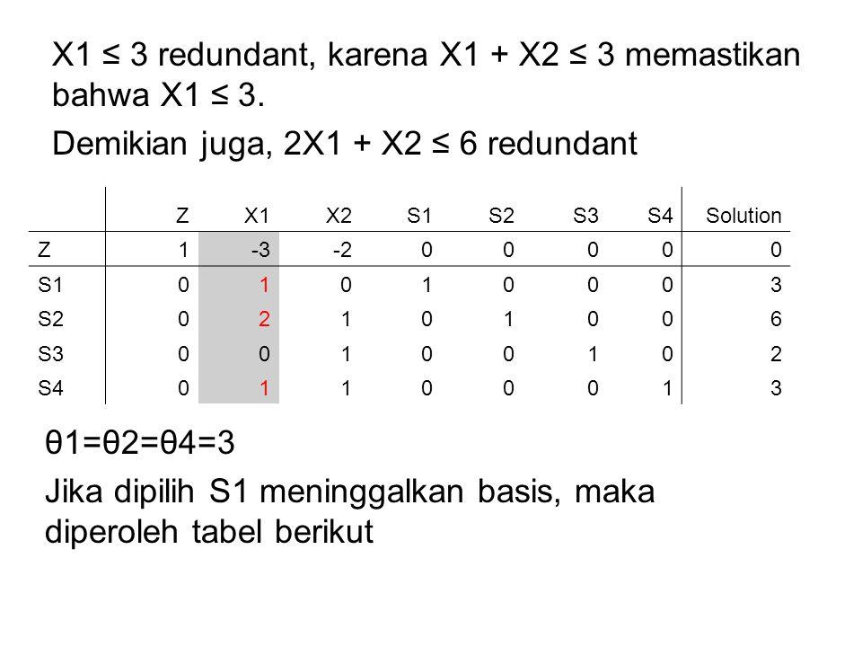 X1 ≤ 3 redundant, karena X1 + X2 ≤ 3 memastikan bahwa X1 ≤ 3. Demikian juga, 2X1 + X2 ≤ 6 redundant ZX1X2S1S2S3S4Solution Z1-3-200000 S101010003 S2021