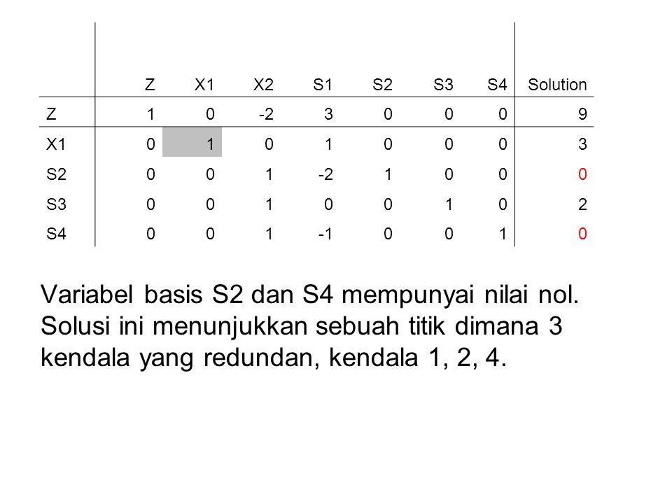 Variabel basis S2 dan S4 mempunyai nilai nol. Solusi ini menunjukkan sebuah titik dimana 3 kendala yang redundan, kendala 1, 2, 4. ZX1X2S1S2S3S4Soluti