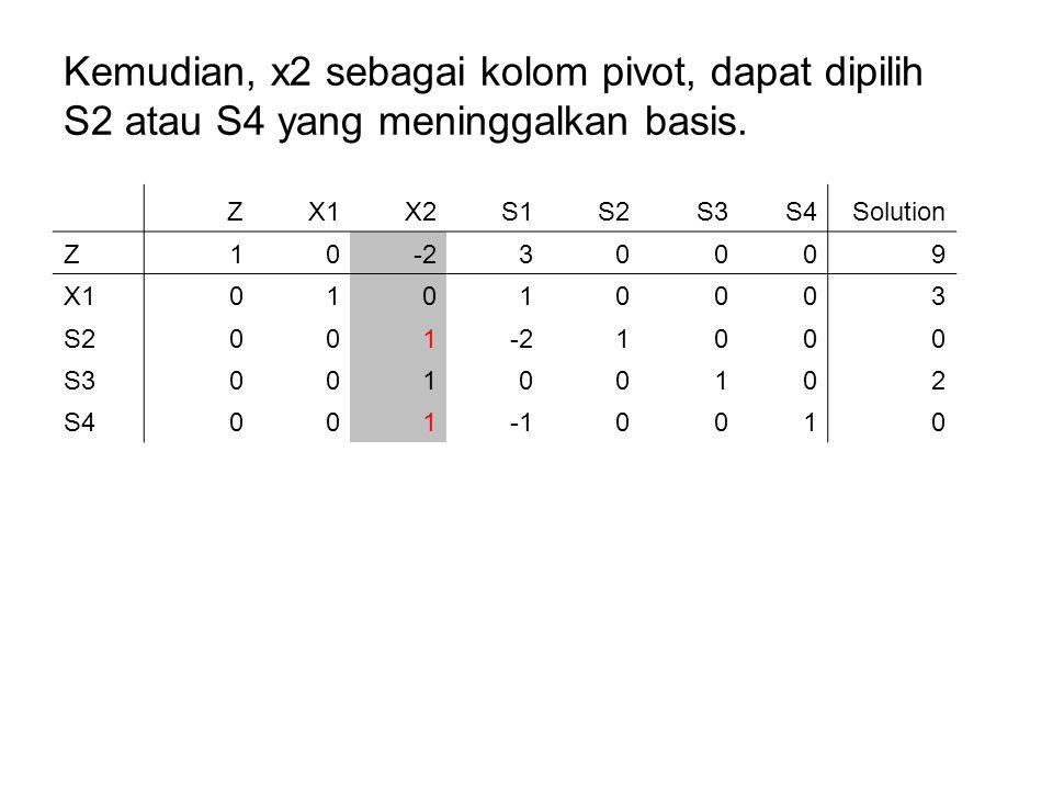 Kemudian, x2 sebagai kolom pivot, dapat dipilih S2 atau S4 yang meninggalkan basis. ZX1X2S1S2S3S4Solution Z10-230009 X101010003 S2001-21000 S300100102