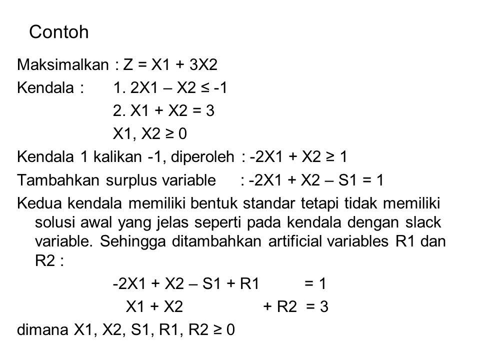 Contoh Maksimalkan : Z = X1 + 3X2 Kendala : 1. 2X1 – X2 ≤ -1 2. X1 + X2 = 3 X1, X2 ≥ 0 Kendala 1 kalikan -1, diperoleh : -2X1 + X2 ≥ 1 Tambahkan surpl