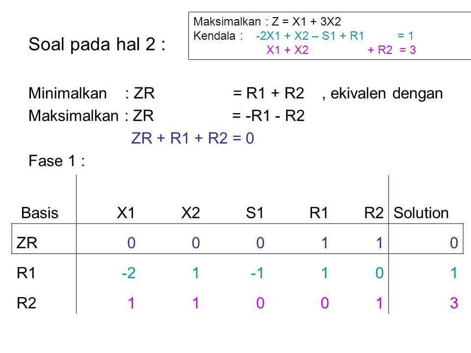 Lakukan row operation untuk mendapatkan basis awal (yaitu zero coefficient untuk R1 dan R2) X1X2S1R1R2Solution ZR1-2100-4 R1-21101 R2110013 Lakukan metode simplex sebanyak 2 iterasi.