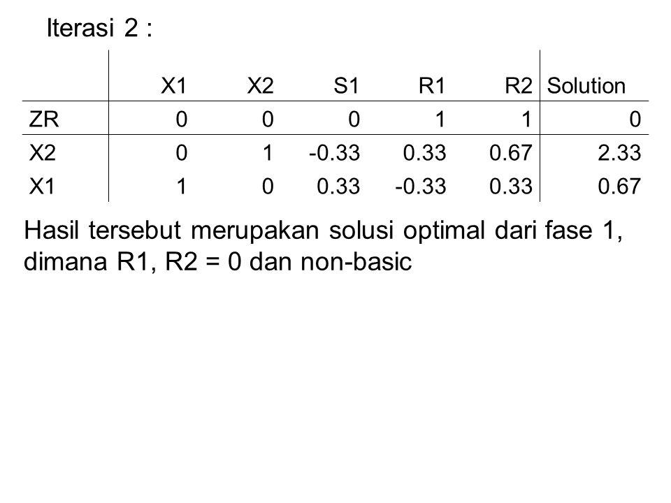 Iterasi 2 : X1X2S1R1R2Solution ZR000110 X201-0.330.330.672.33 X1100.33-0.330.330.67 Hasil tersebut merupakan solusi optimal dari fase 1, dimana R1, R2