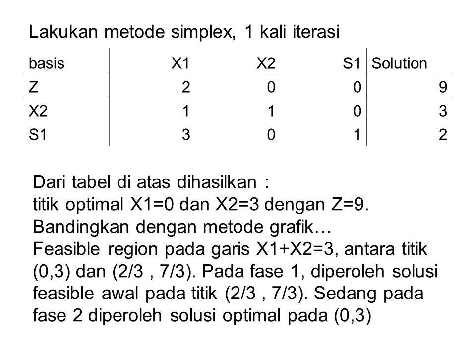 Lakukan metode simplex, 1 kali iterasi basisX1X2S1Solution Z2009 X21103 S13012 Dari tabel di atas dihasilkan : titik optimal X1=0 dan X2=3 dengan Z=9.