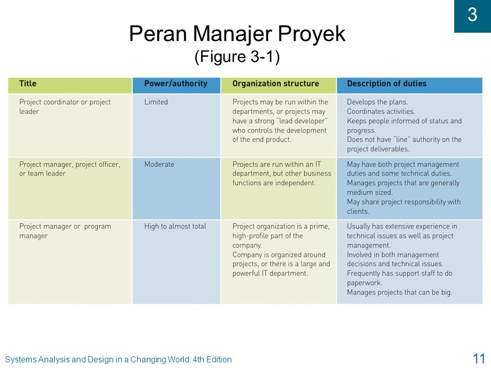 3 Systems Analysis and Design in a Changing World, 4th Edition 11 Peran Manajer Proyek (Figure 3-1)