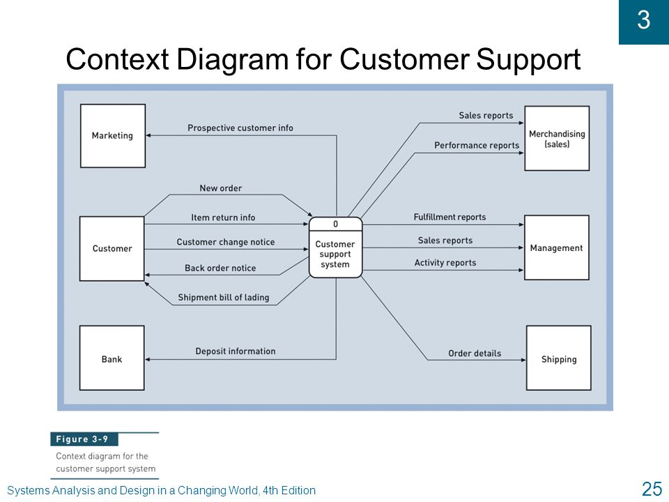 3 Systems Analysis and Design in a Changing World, 4th Edition 25 Context Diagram for Customer Support