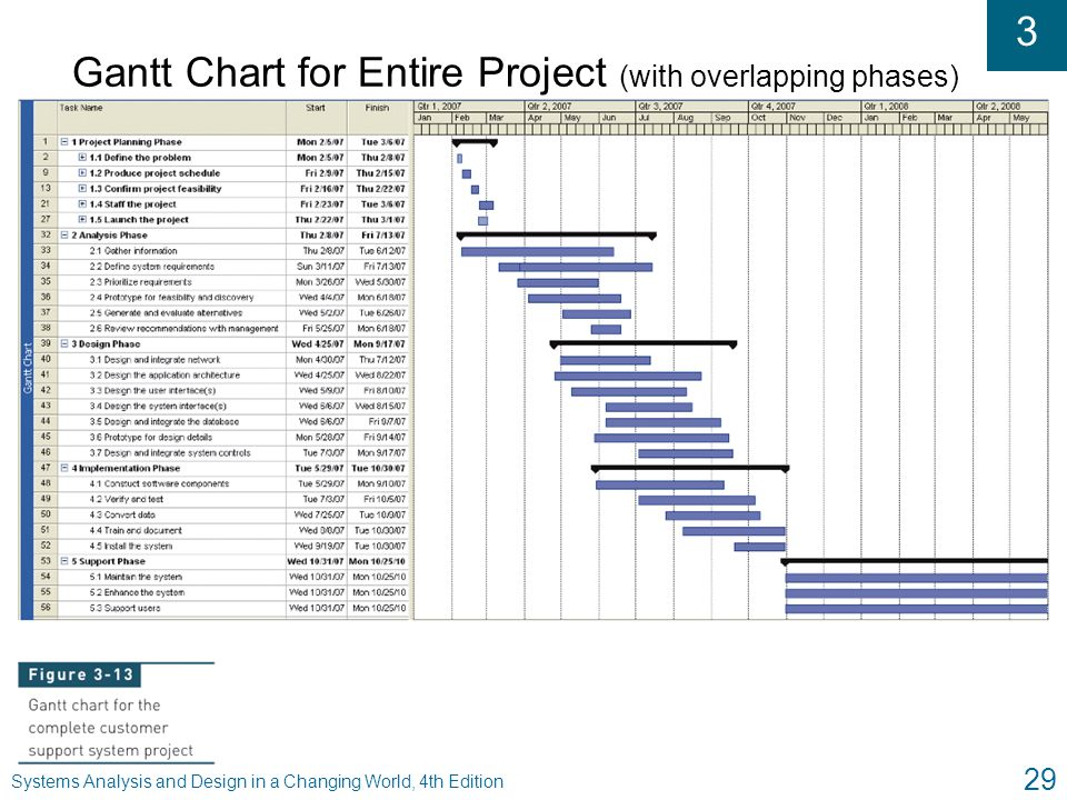 3 Systems Analysis and Design in a Changing World, 4th Edition 29 Gantt Chart for Entire Project (with overlapping phases)