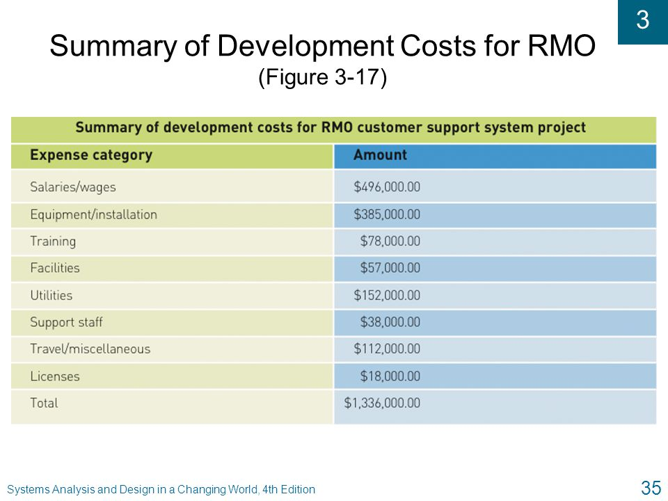 3 Systems Analysis and Design in a Changing World, 4th Edition 35 Summary of Development Costs for RMO (Figure 3-17)