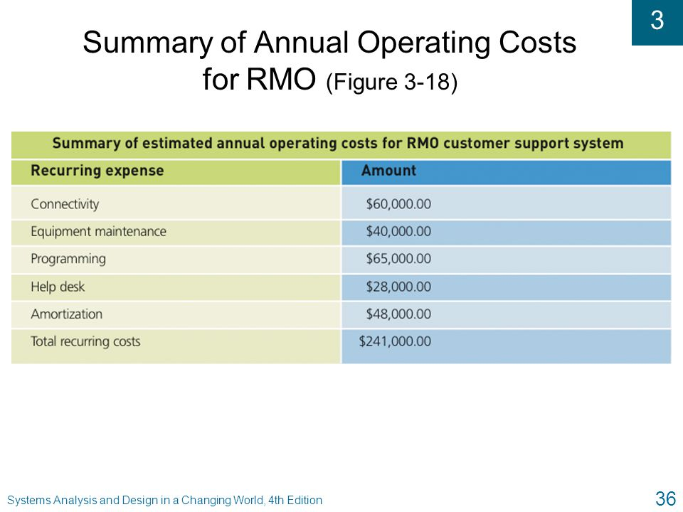 3 Systems Analysis and Design in a Changing World, 4th Edition 36 Summary of Annual Operating Costs for RMO (Figure 3-18)
