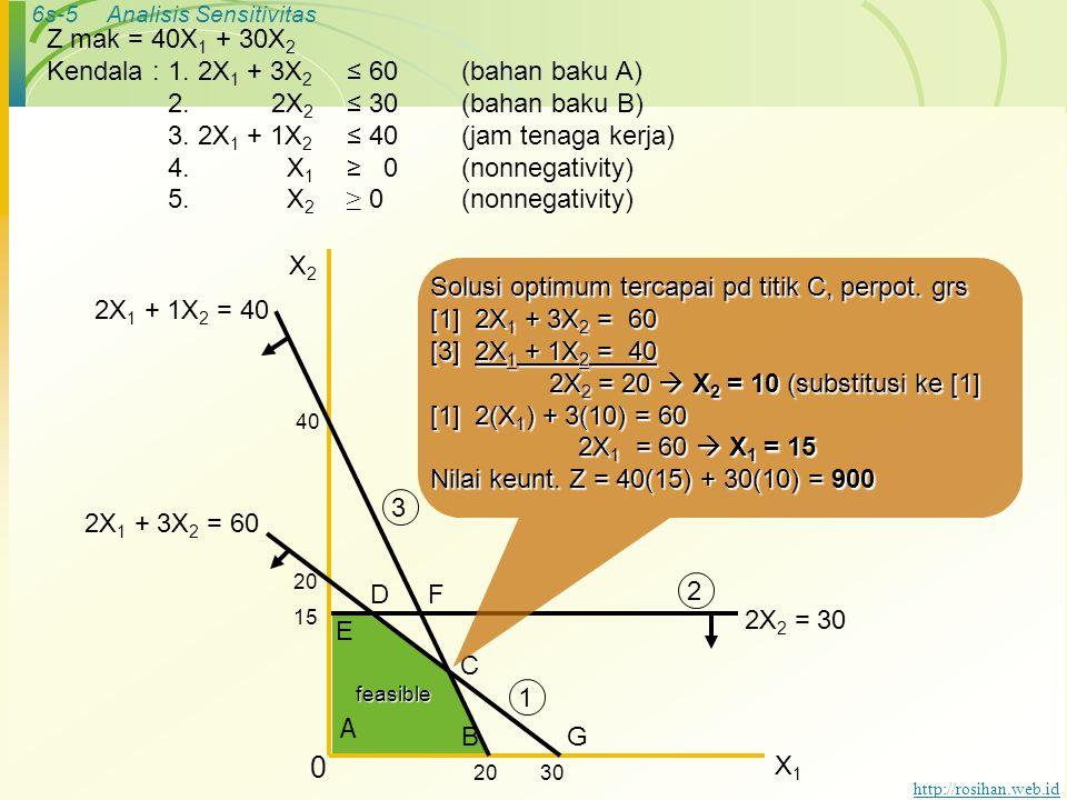 6s-5Analisis Sensitivitas http://rosihan.web.id Z mak = 40X 1 + 30X 2 Kendala :1. 2X 1 + 3X 2 ≤ 60(bahan baku A) 2. 2X 2 ≤ 30(bahan baku B) 3. 2X 1 +