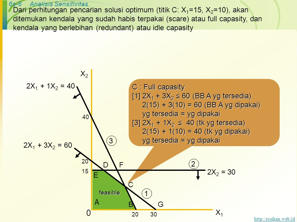 6s-6Analisis Sensitivitas http://rosihan.web.id Dari perhitungan pencarian solusi optimum (titik C: X 1 =15, X 2 =10), akan ditemukan kendala yang sudah habis terpakai (scare) atau full capasity, dan kendala yang berlebihan (redundant) atau idle capasity C : Full capasity [1] 2X 1 + 3X 2 ≤ 60 (BB A yg tersedia) 2(15) + 3(10) = 60 (BB A yg dipakai) 2(15) + 3(10) = 60 (BB A yg dipakai) yg tersedia = yg dipakai yg tersedia = yg dipakai [3] 2X 1 + 1X 2 ≤ 40 (tk yg tersedia) 2(15) + 1(10) = 40 (tk yg dipakai) 2(15) + 1(10) = 40 (tk yg dipakai) yg tersedia = yg dipakai yg tersedia = yg dipakai B C 40 2X 1 + 3X 2 = 60 D A X2X2 X1X1 0 2X 2 = 30 15 E F 3020 G 2X 1 + 1X 2 = 40 1 3 2feasible
