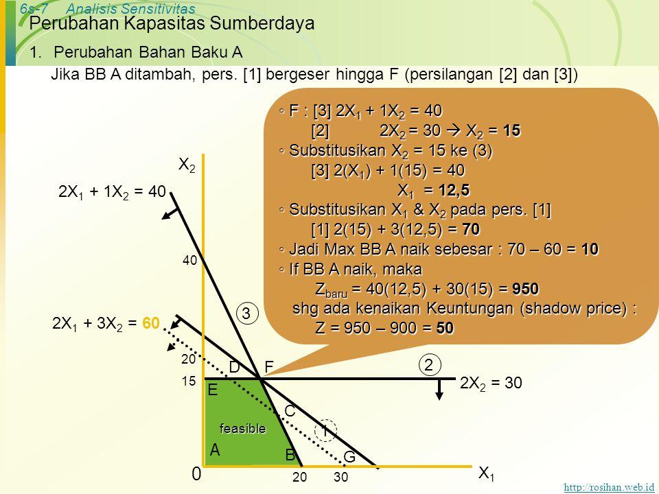6s-7Analisis Sensitivitas http://rosihan.web.id Perubahan Kapasitas Sumberdaya ◦ F : [3] 2X 1 + 1X 2 = 40 [2] 2X 2 = 30  X 2 = 15 [2] 2X 2 = 30  X 2 = 15 ◦ Substitusikan X 2 = 15 ke (3) [3] 2(X 1 ) + 1(15) = 40 [3] 2(X 1 ) + 1(15) = 40 X 1 = 12,5 X 1 = 12,5 ◦ Substitusikan X 1 & X 2 pada pers.