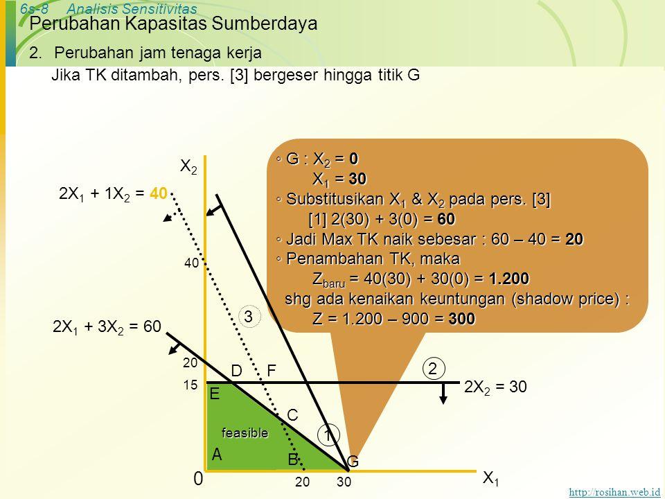 6s-8Analisis Sensitivitas http://rosihan.web.id Perubahan Kapasitas Sumberdaya ◦ G : X 2 = 0 X 1 = 30 X 1 = 30 ◦ Substitusikan X 1 & X 2 pada pers.