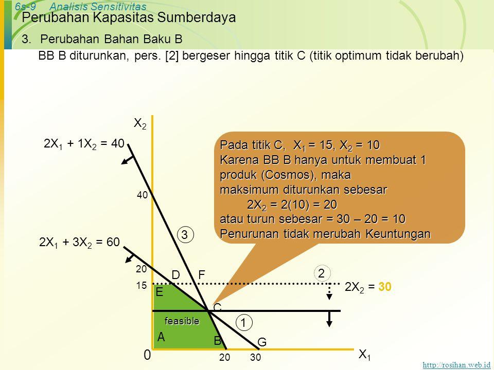 6s-9Analisis Sensitivitas http://rosihan.web.id Pada titik C, X 1 = 15, X 2 = 10 Karena BB B hanya untuk membuat 1 produk (Cosmos), maka maksimum diturunkan sebesar 2X 2 = 2(10) = 20 2X 2 = 2(10) = 20 atau turun sebesar = 30 – 20 = 10 Penurunan tidak merubah Keuntungan Perubahan Kapasitas Sumberdaya 3.Perubahan Bahan Baku B BB B diturunkan, pers.