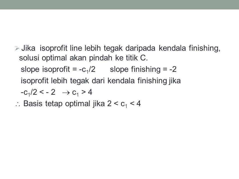  Jika isoprofit line lebih tegak daripada kendala finishing, solusi optimal akan pindah ke titik C. slope isoprofit = -c 1 /2 slope finishing = -2 is
