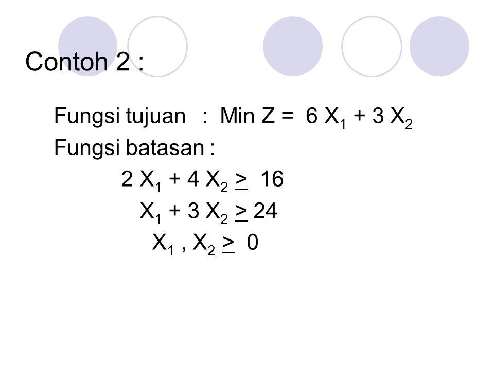 Contoh 2 : Fungsi tujuan : Min Z = 6 X 1 + 3 X 2 Fungsi batasan : 2 X 1 + 4 X 2 > 16 X 1 + 3 X 2 > 24 X 1, X 2 > 0