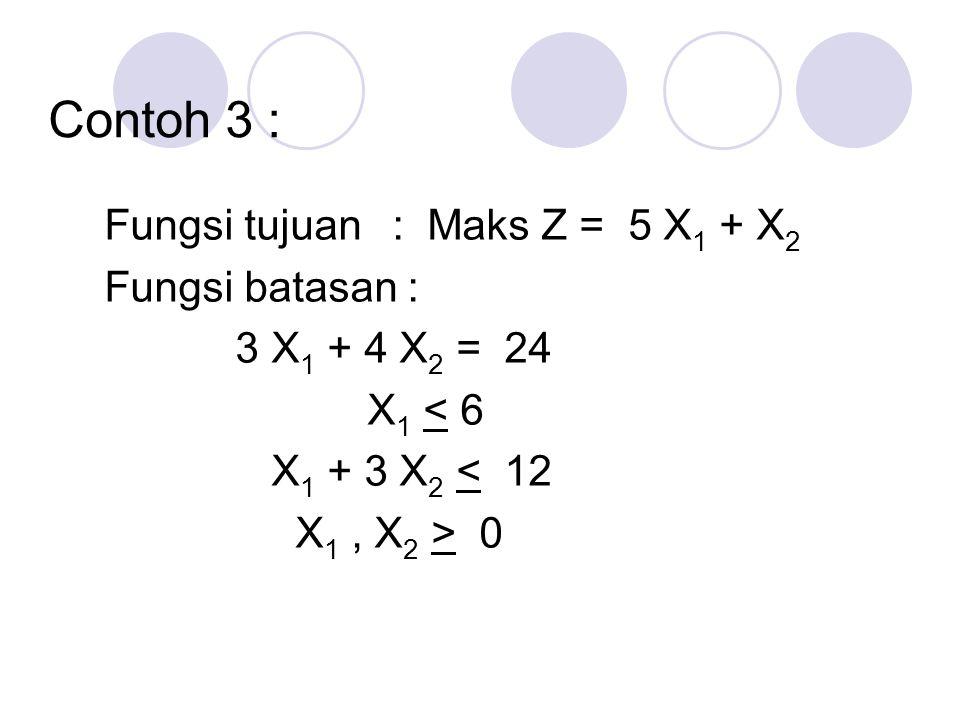 Contoh 3 : Fungsi tujuan : Maks Z = 5 X 1 + X 2 Fungsi batasan : 3 X 1 + 4 X 2 = 24 X 1 < 6 X 1 + 3 X 2 < 12 X 1, X 2 > 0