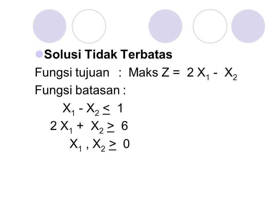 Solusi Tidak Terbatas Fungsi tujuan : Maks Z = 2 X 1 - X 2 Fungsi batasan : X 1 - X 2 < 1 2 X 1 + X 2 > 6 X 1, X 2 > 0
