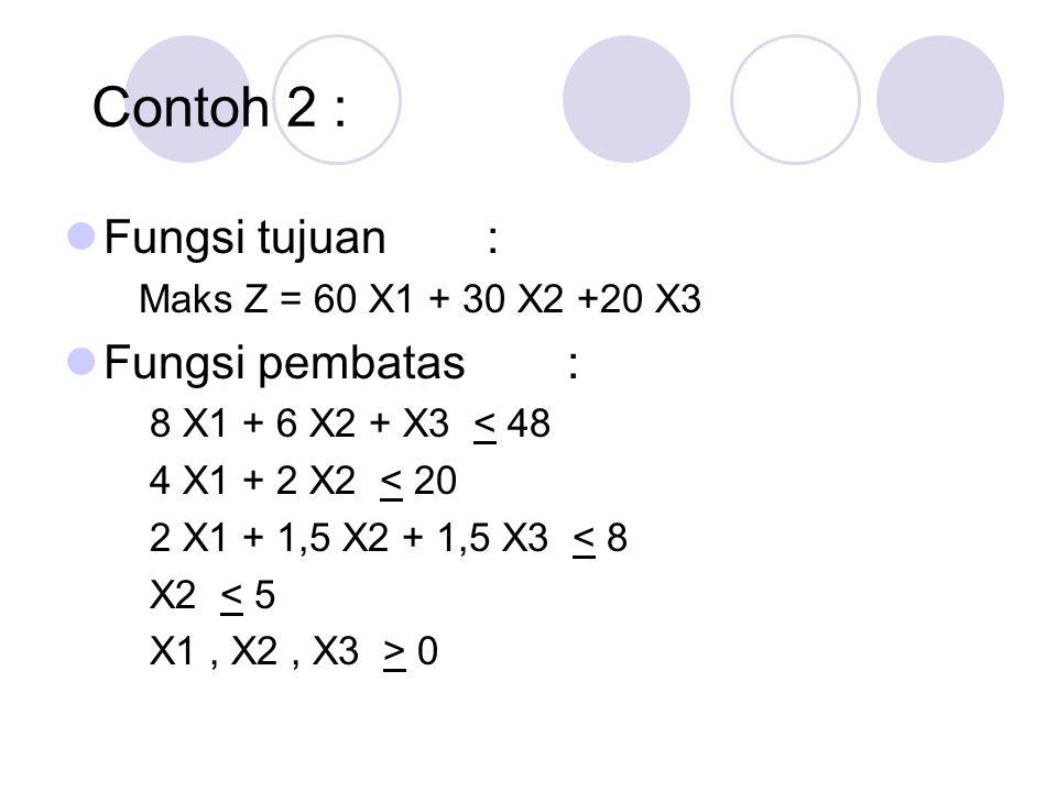 Contoh 2 : Fungsi tujuan : Maks Z = 60 X1 + 30 X2 +20 X3 Fungsi pembatas : 8 X1 + 6 X2 + X3 < 48 4 X1 + 2 X2 < 20 2 X1 + 1,5 X2 + 1,5 X3 < 8 X2 < 5 X1