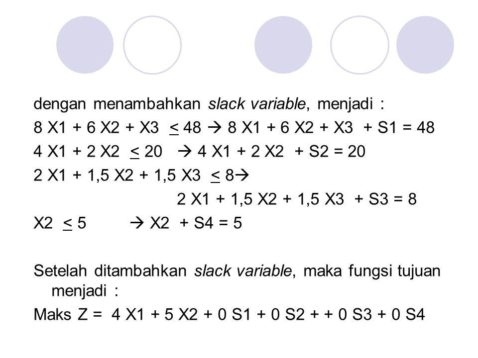 dengan menambahkan slack variable, menjadi : 8 X1 + 6 X2 + X3 < 48  8 X1 + 6 X2 + X3 + S1 = 48 4 X1 + 2 X2 < 20  4 X1 + 2 X2 + S2 = 20 2 X1 + 1,5 X2