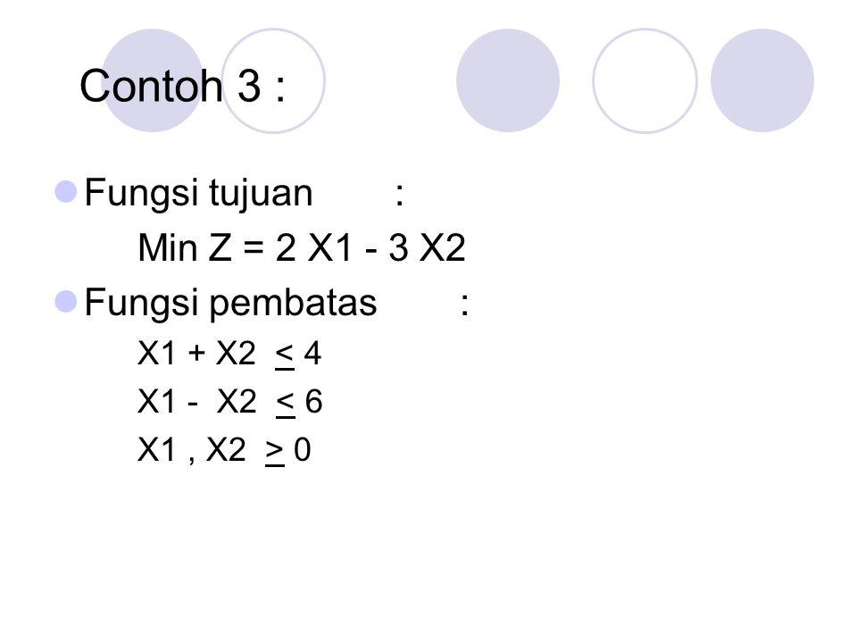 Contoh 3 : Fungsi tujuan : Min Z = 2 X1 - 3 X2 Fungsi pembatas : X1 + X2 < 4 X1 - X2 < 6 X1, X2 > 0