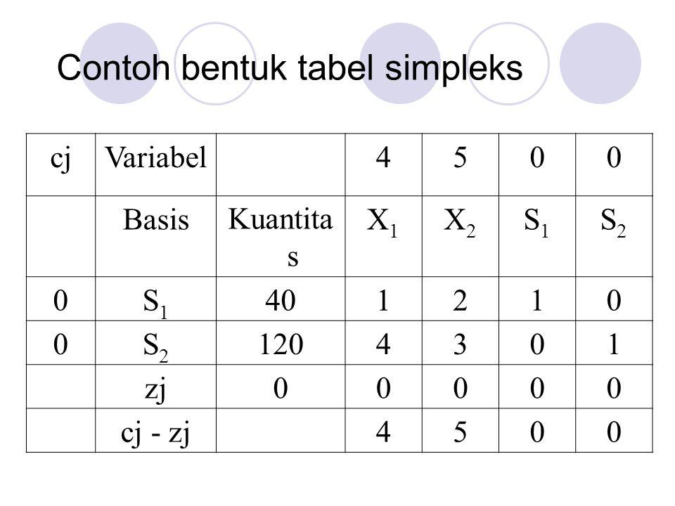 Contoh bentuk tabel simpleks cjVariabel4500 BasisKuantita s X1X1 X2X2 S1S1 S2S2 0S1S1 401210 0S2S2 1204301 zj00000 cj - zj4500