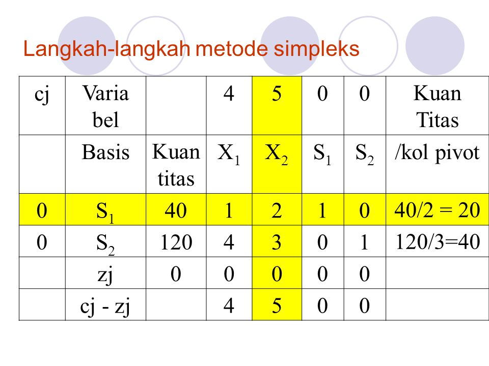 Langkah-langkah metode simpleks cjVaria bel 4500Kuan Titas BasisKuan titas X1X1 X2X2 S1S1 S2S2 /kol pivot 0S1S1 40121040/2 = 20 0S2S2 1204301120/3=40