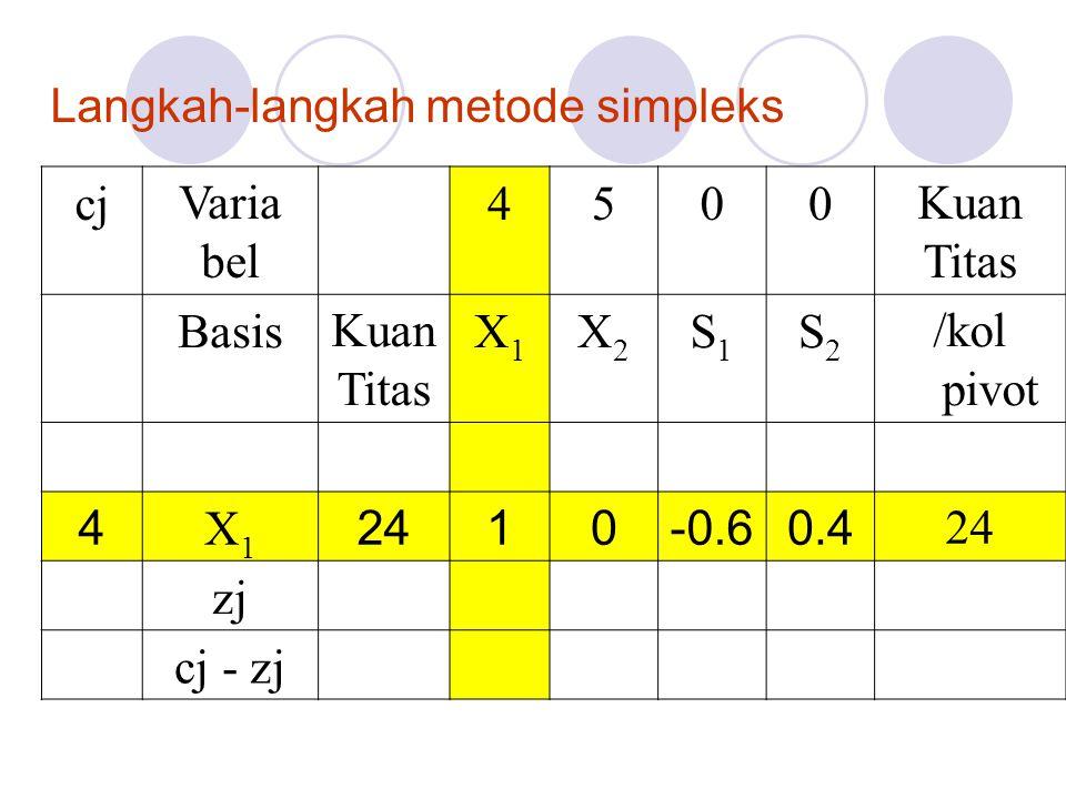 Langkah-langkah metode simpleks cjVaria bel 4500Kuan Titas BasisKuan Titas X1X1 X2X2 S1S1 S2S2 /kol pivot 4 X1X1 2410-0.60.4 24 zj cj - zj