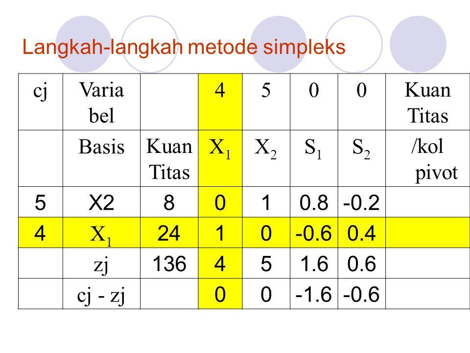 Langkah-langkah metode simpleks cjVaria bel 4500Kuan Titas BasisKuan Titas X1X1 X2X2 S1S1 S2S2 /kol pivot 5X28010.8-0.2 4 X1X1 2410-0.60.4 zj 136451.6