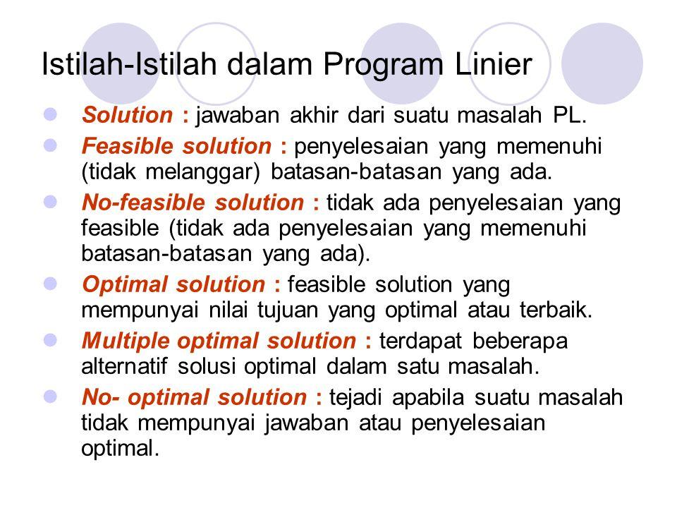 Istilah-Istilah dalam Program Linier Solution : jawaban akhir dari suatu masalah PL. Feasible solution : penyelesaian yang memenuhi (tidak melanggar)