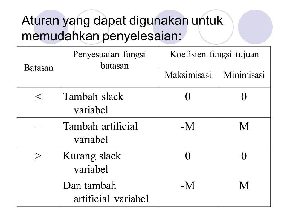 Aturan yang dapat digunakan untuk memudahkan penyelesaian: Batasan Penyesuaian fungsi batasan Koefisien fungsi tujuan MaksimisasiMinimisasi < Tambah s