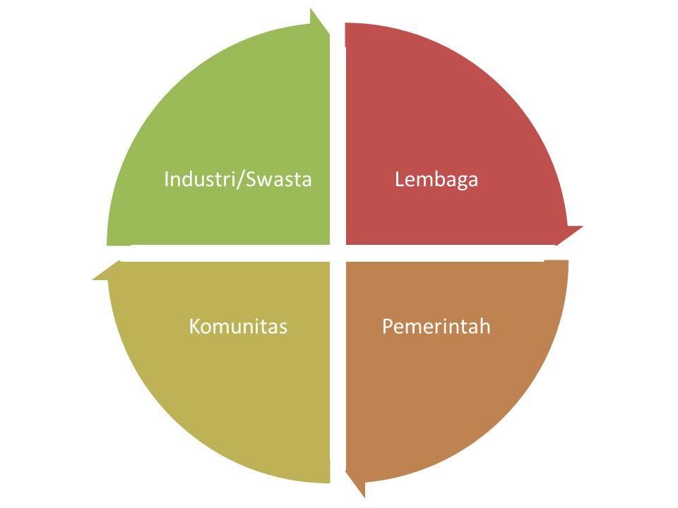 Lembaga PemerintahKomunitas Industri/Swasta