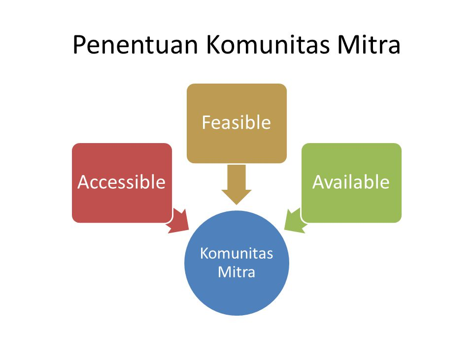 Penentuan Komunitas Mitra Komunitas Mitra AccessibleFeasibleAvailable