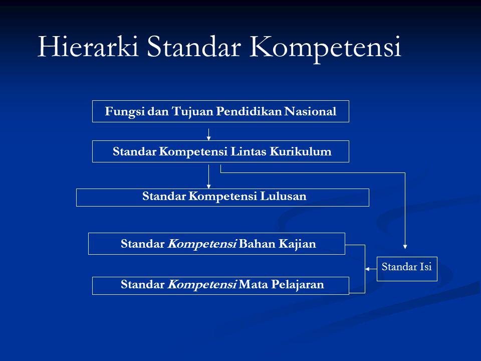 Fungsi dan Tujuan Pendidikan Nasional Standar Kompetensi Lintas Kurikulum Standar Kompetensi Bahan Kajian Standar Kompetensi Mata Pelajaran Standar Kompetensi Lulusan Standar Isi Hierarki Standar Kompetensi