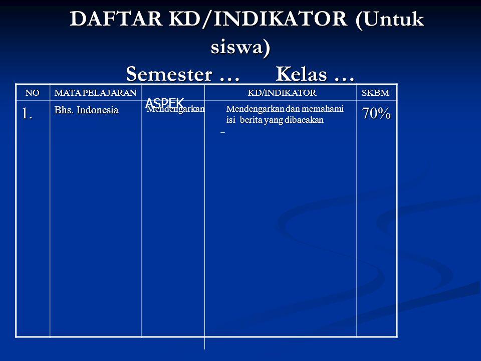 DAFTAR KD/INDIKATOR (Untuk siswa) Semester … Kelas … DAFTAR KD/INDIKATOR (Untuk siswa) Semester … Kelas … NO MATA PELAJARAN KD/INDIKATOR KD/INDIKATORSKBM 1.