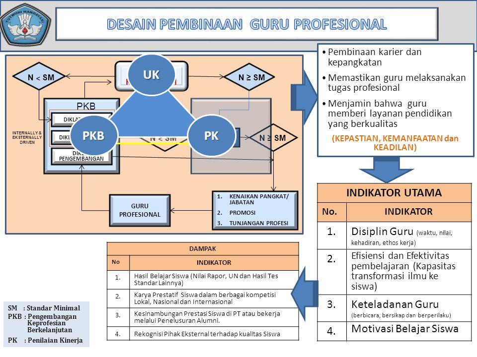 SM : Standar Minimal PKB : Pengembangan Keprofesian Berkelanjutan PK : Penilaian Kinerja UJI KOMPETENSI N ˂ SM N ≥ SM PKB DIKLAT PENGEMBANGAN N ˂ SM N