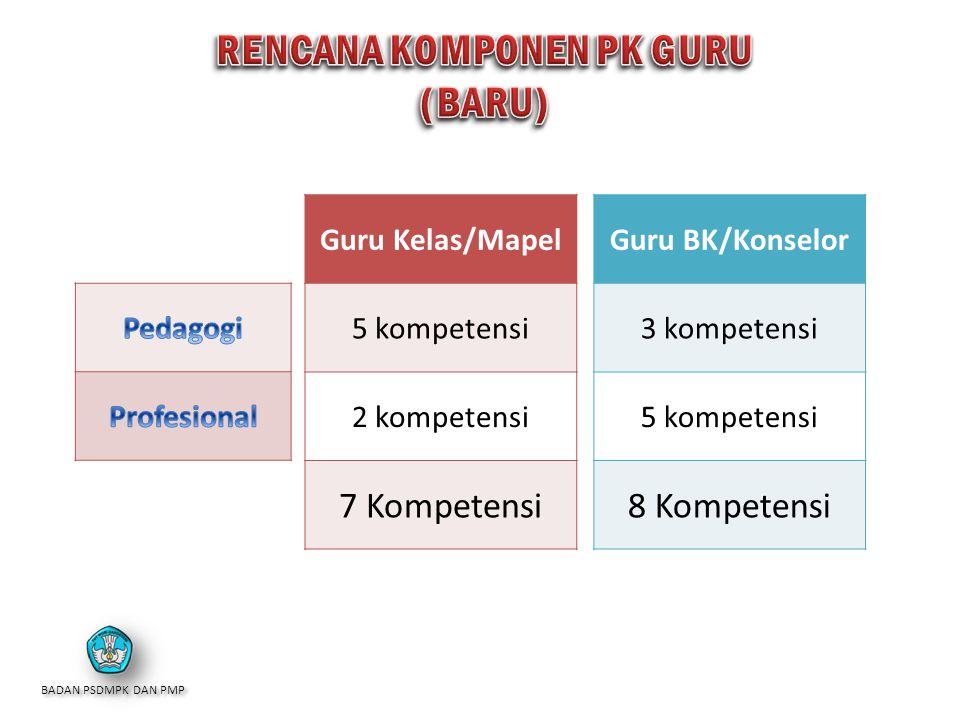 Guru BK/Konselor 3 kompetensi 5 kompetensi 8 Kompetensi Guru Kelas/Mapel 5 kompetensi 2 kompetensi 7 Kompetensi BADAN PSDMPK DAN PMP