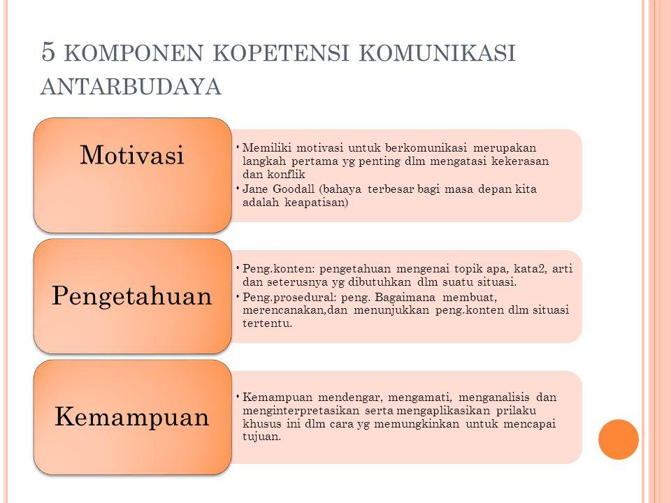 5 KOMPONEN KOPETENSI KOMUNIKASI ANTARBUDAYA Memiliki motivasi untuk berkomunikasi merupakan langkah pertama yg penting dlm mengatasi kekerasan dan kon