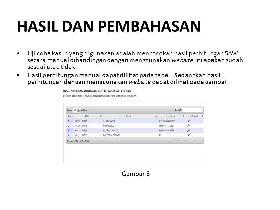 HASIL DAN PEMBAHASAN Uji coba kasus yang digunakan adalah mencocokan hasil perhitungan SAW secara manual dibandingan dengan menggunakan website ini ap