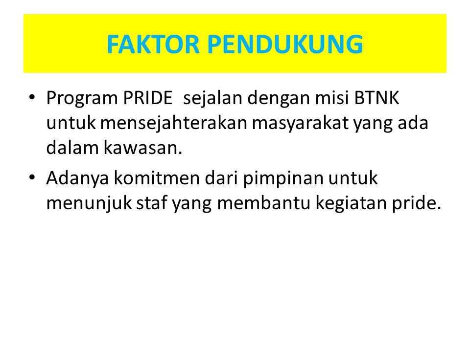 FAKTOR PENDUKUNG Program PRIDE sejalan dengan misi BTNK untuk mensejahterakan masyarakat yang ada dalam kawasan. Adanya komitmen dari pimpinan untuk m