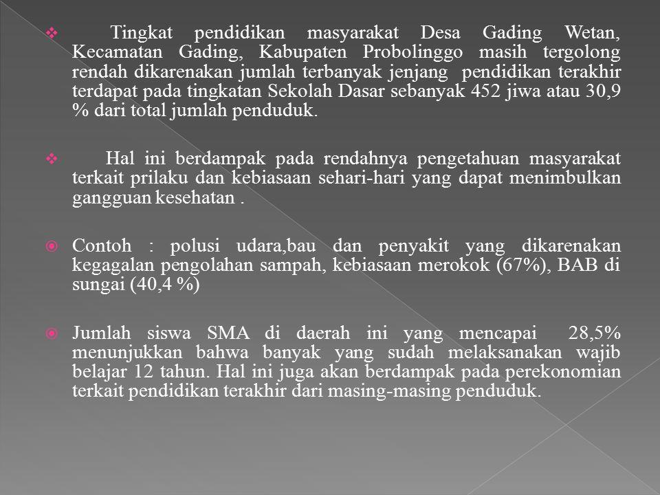  Tingkat pendidikan masyarakat Desa Gading Wetan, Kecamatan Gading, Kabupaten Probolinggo masih tergolong rendah dikarenakan jumlah terbanyak jenjang pendidikan terakhir terdapat pada tingkatan Sekolah Dasar sebanyak 452 jiwa atau 30,9 % dari total jumlah penduduk.