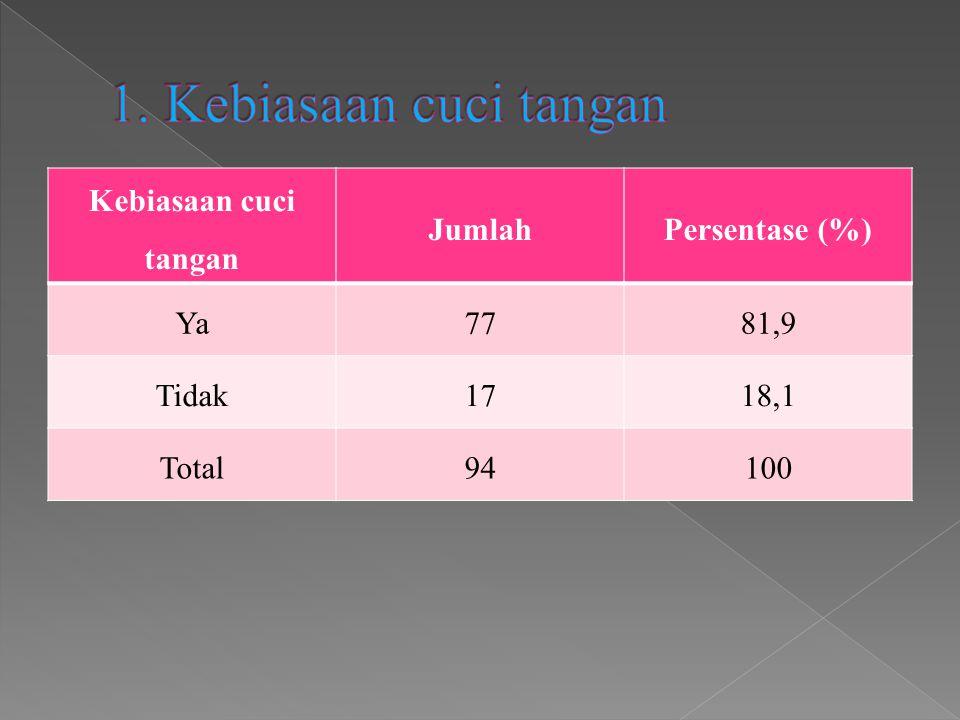Kebiasaan cuci tangan JumlahPersentase (%) Ya7781,9 Tidak1718,1 Total94100
