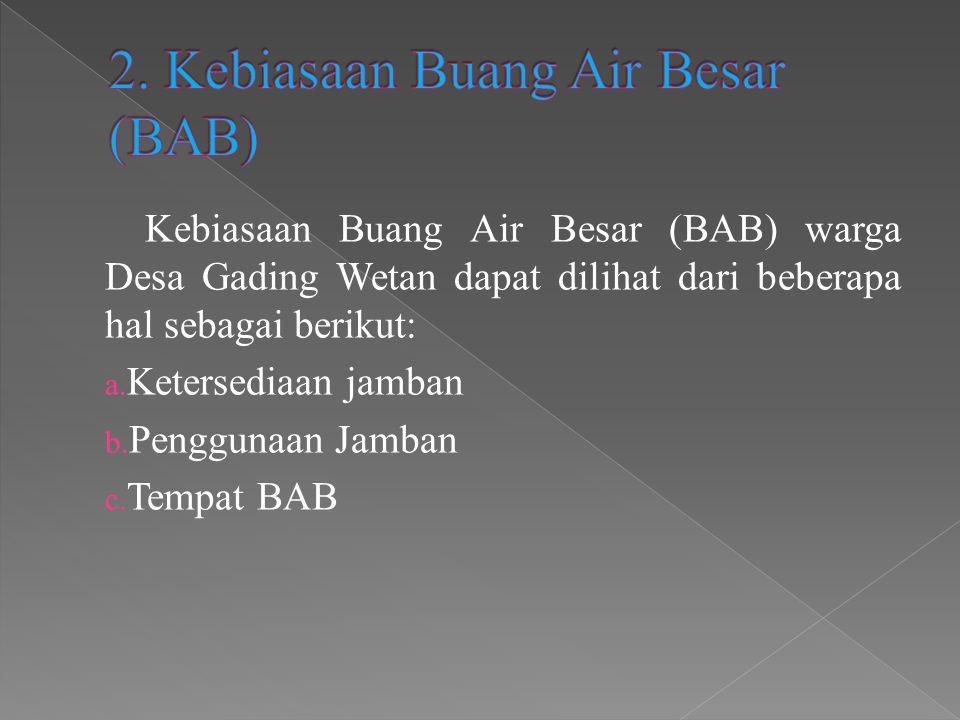 Kebiasaan Buang Air Besar (BAB) warga Desa Gading Wetan dapat dilihat dari beberapa hal sebagai berikut: a. Ketersediaan jamban b. Penggunaan Jamban c