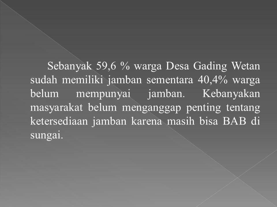 Sebanyak 59,6 % warga Desa Gading Wetan sudah memiliki jamban sementara 40,4% warga belum mempunyai jamban.