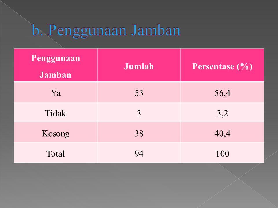 Penggunaan Jamban JumlahPersentase (%) Ya5356,4 Tidak33,2 Kosong3840,4 Total94100