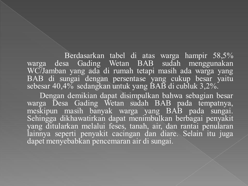 Berdasarkan tabel di atas warga hampir 58,5% warga desa Gading Wetan BAB sudah menggunakan WC/Jamban yang ada di rumah tetapi masih ada warga yang BAB di sungai dengan persentase yang cukup besar yaitu sebesar 40,4% sedangkan untuk yang BAB di cubluk 3,2%.