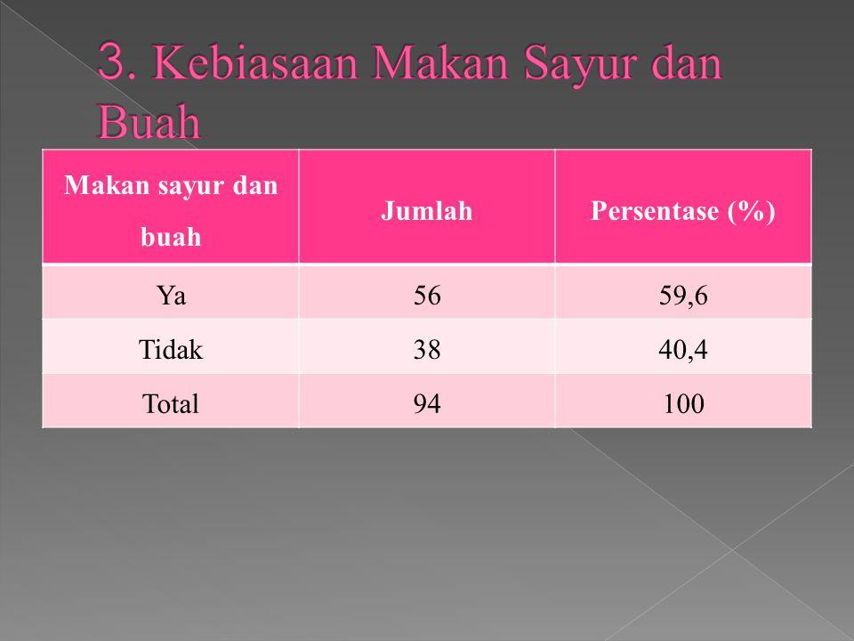 Makan sayur dan buah JumlahPersentase (%) Ya5659,6 Tidak3840,4 Total94100