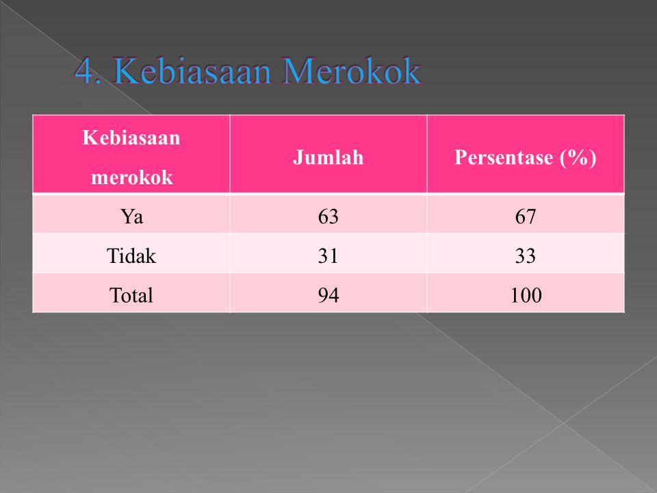 Kebiasaan merokok JumlahPersentase (%) Ya6367 Tidak3133 Total94100